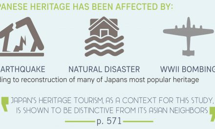 [INFOGRAPHIC] Visitor's engagement and authenticity: Japanese Heritage Consumption