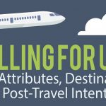 Travelling for Umrah: destination attributes, destination image, and post-travel intentions