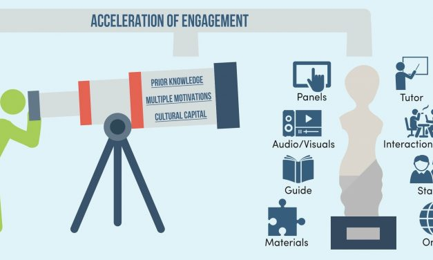 [Infographic] Cultural Heritage Visitor Engagement Scale